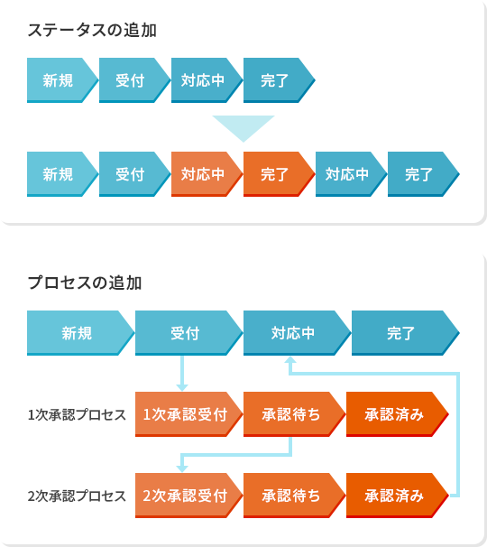 ワークフロー構築機能(プロセス作成)   機能一覧   SmartStage ...